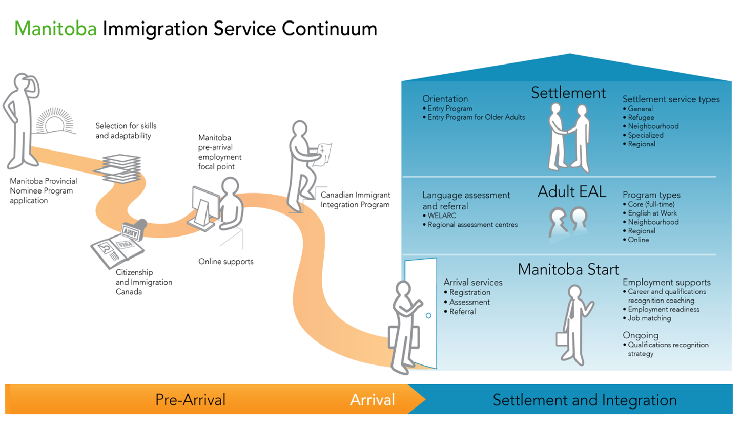 Immigration Service Continuum