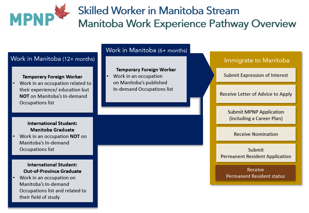 Skilled Worker In Manitoba U2013 Manitoba Work Experience Pathway Overview