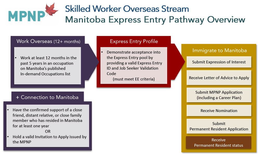 Elegant Skilled Worker Overseas U2013 Manitoba Express Entry Pathway  Overview