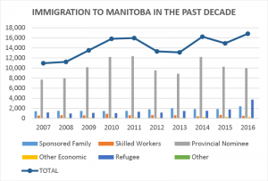 Graph 1 - Immigration to Manitoba from 2007-2016