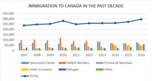Graph 2 - Immigration to Canada from 2007-2016