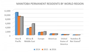 Graph 6 - Manitoba Permanent Residents by World Region