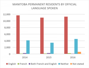 Graph 8 - Manitoba Permanent Residents by Official Language(s) Spoken