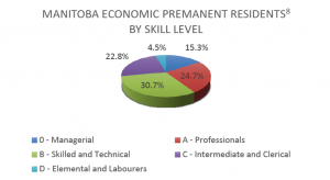 Graph 9 - Manitoba Economic Permanent Residents by NOC Skill Level
