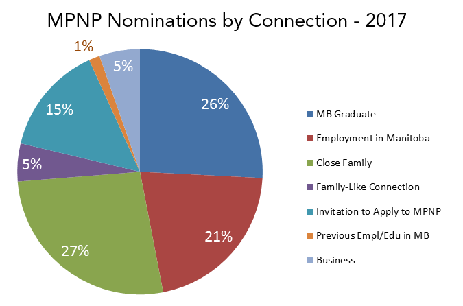 A pie chart depicting MPNP nominations by connection to Manitoba - 2017