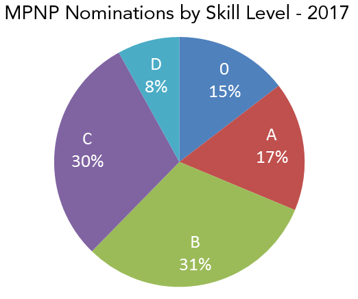 A pie chart depicting MPNP nominations by skill level - 2017