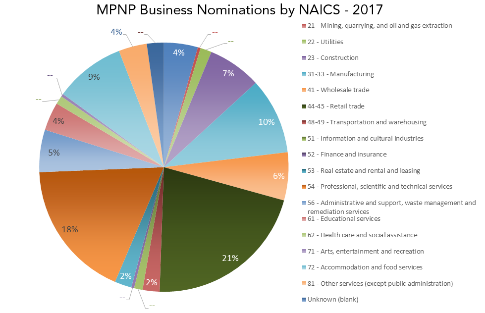 A pie chart depicting MPNP Business Nominations by North American Industry Classification System (NAICS) - 2017