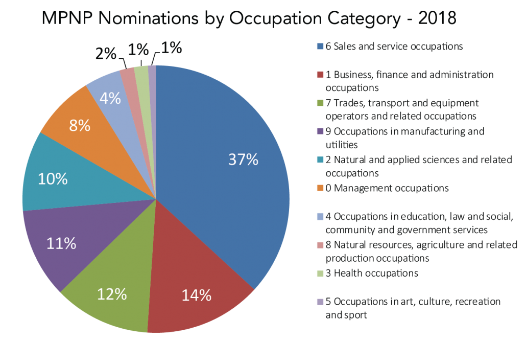 A graph showing the 2018 Manitoba Provincial Nominee Program (MPNP) nominations by National Occupation Code category:  0 Management occupations - 8% 1 Business, finance and administration occupations - 14% 2 Natural and applied sciences and related occupations - 10% 3 Health occupations - 2% 4 Occupations in education, law and social, community and government services - 4% 5 Occupations in art, culture, recreation and sport - 1% 6 Sales and service occupations - 37% 7 Trades, transport and equipment operators and related occupations - 12% 8 Natural resources, agriculture and related production occupations - 2% 9 Occupations in manufacturing and utilities - 11%