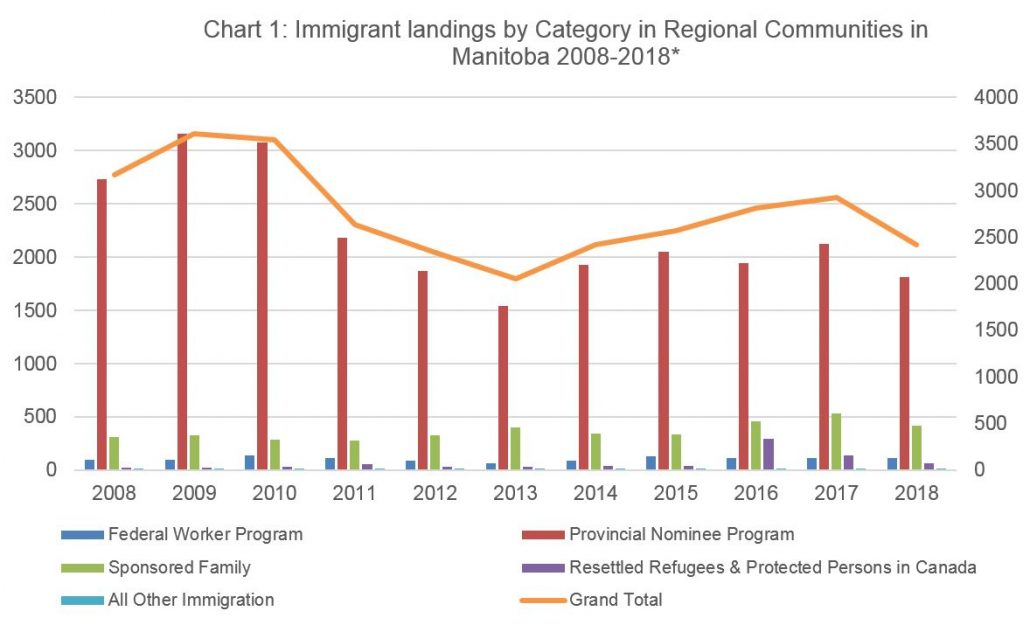 Chart 1, showing immigrant landings by category in regional communities in Manitoba from 2008 until September 2018