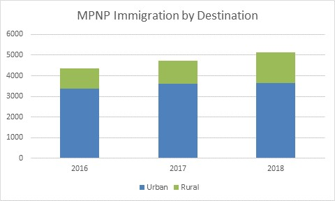 Chart 2, showing MPNP immigration by destination for 2016-2018