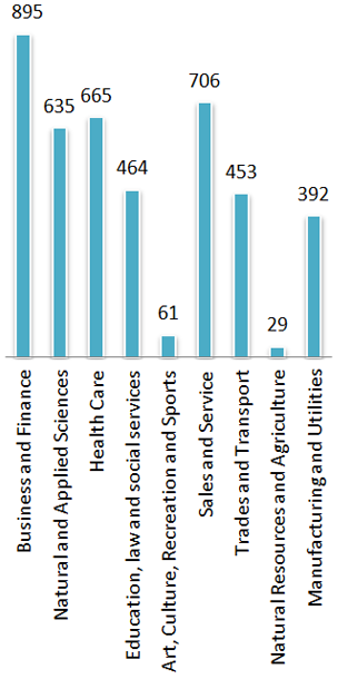 Diagram of MPNP nominations by type of skilled worker, 2013